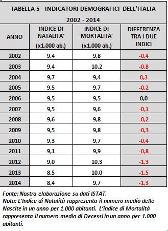 tabella5-indicatori demografici Italia