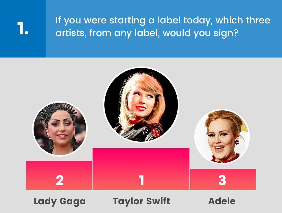 dal sito di Billboard