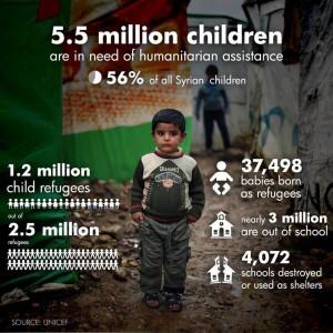 Le cifre dell'emergenza umanitaria in Siria