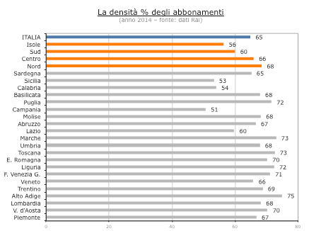 In Italia, La Densità Degli Abbonamenti Sul Totale Delle Famiglie è Pari Al  64,8%; La Rai Quantifica La Densità Sulle Famiglie Soggette Al Canone ...