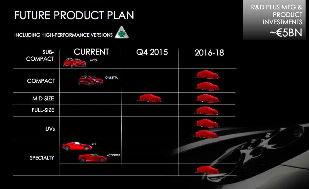 Piano prodotti Alfa Romeo