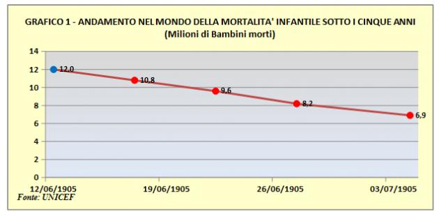 Vespignani - grafico mortalità infantile