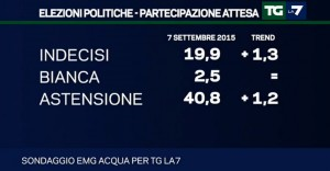 indecisi astensione