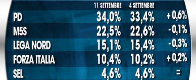 Sondaggi, Pd risale al 34%. Calo di M5s e Lega. Tra i leader Di Maio supera Salvini