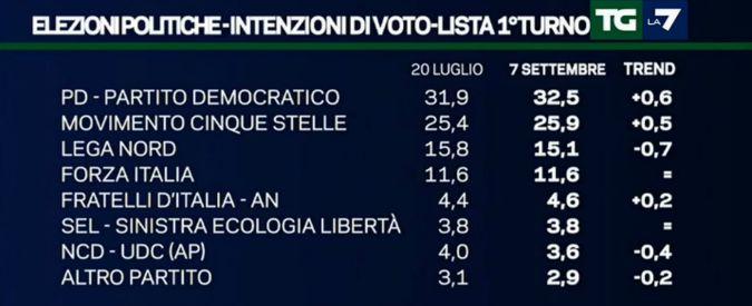 Sondaggi, Pd resta primo partito. Ma al ballottaggio è avanti al M5s solo del 3,4%