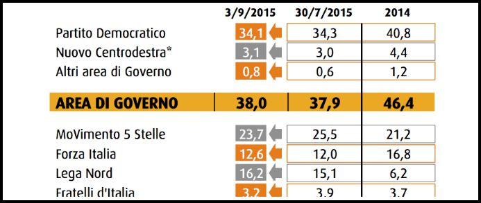 """Sondaggi, Renzi """"preferito"""" per Palazzo Chigi. Destra unita sicura al ballottaggio"""