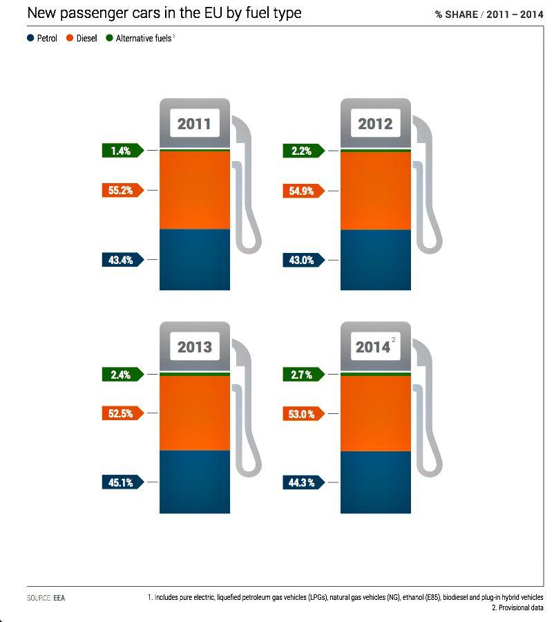 vendite auto benzina gasolio in Europa