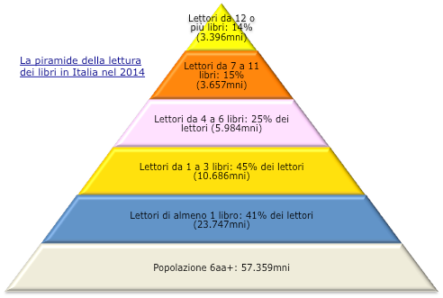 Piramide lettura