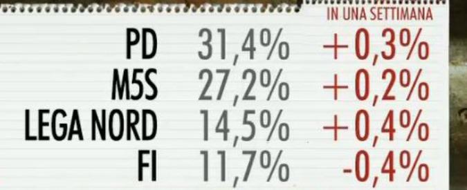 Sondaggi, il M5s sfonda quota 27. Al ballottaggio testa a testa con il Pd. Centrodestra unito supera i 5 Stelle
