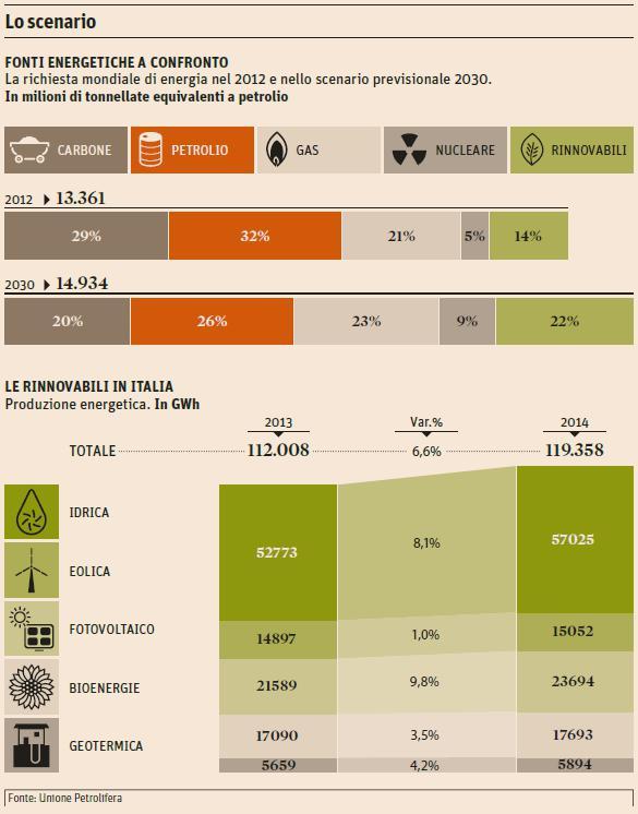 fonti rinnovabili a confronto