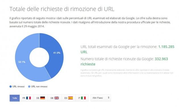 google oblio