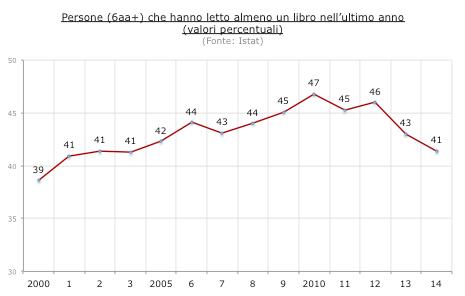 lettori - Istat