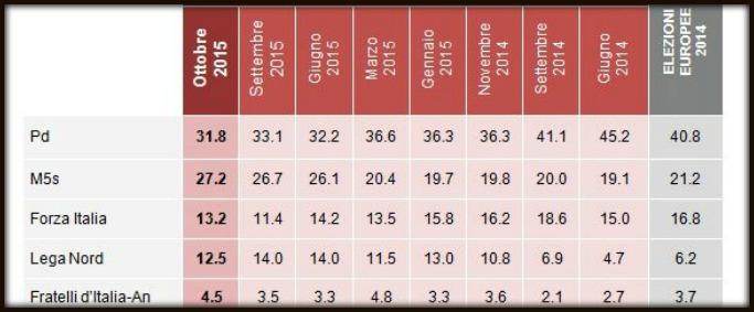 Sondaggi, Renzi cresce da solo: lui sale, il Pd scende. M5s al massimo. Incertezza al ballottaggio (e più chance per la destra)