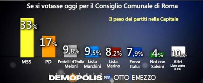Sondaggi Roma, M5s primo partito al 33%. Il Pd al 17, Marino porta via l'8%. Centrodestra al ballottaggio solo se unito