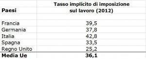 tasso imposizione lavoro