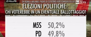 """Sondaggi, al ballottaggio il sorpasso del M5s sul Pd: è """"effetto Parma"""". I motivi del successo? """"La corruzione nei partiti"""""""