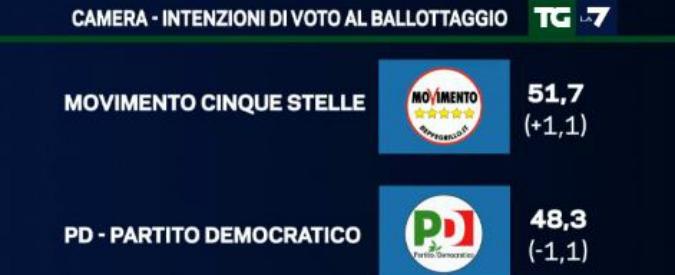 Sondaggi, il M5s al ballottaggio allunga sul Pd: più 1,7%. Anche grazie ai voti di Lega Nord e Fratelli d'Italia