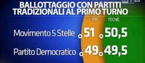 ballottaggio pd-m5s