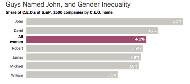 donne aziende usa