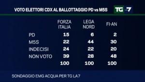 flusso voti m5s ballottaggio