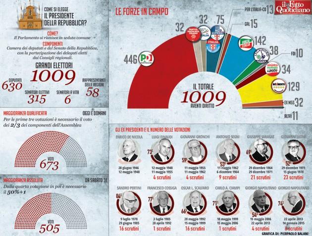 002-infografica-ilfattoquotidiano-presidente-repubblica