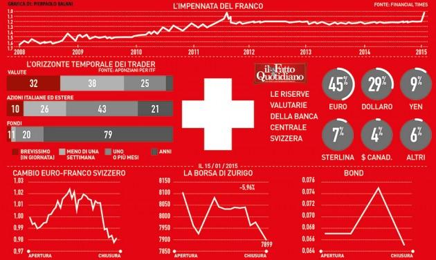 003-infografica-ilfattoquotidiano-impennata-franco-svizzero