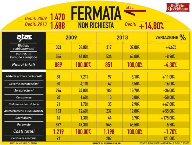 004-infografica-ilfattoquotidiano-atac-roma