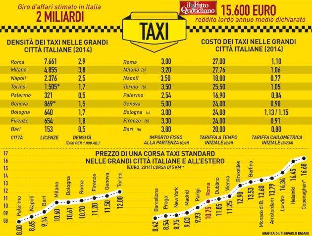 005-infografica-ilfattoquotidiano-quanto-costa-taxi