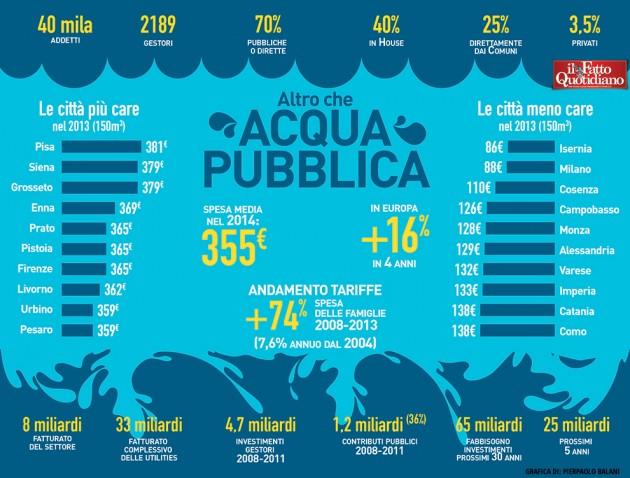 006-infografica-ilfattoquotidiano-acqua-pubblica