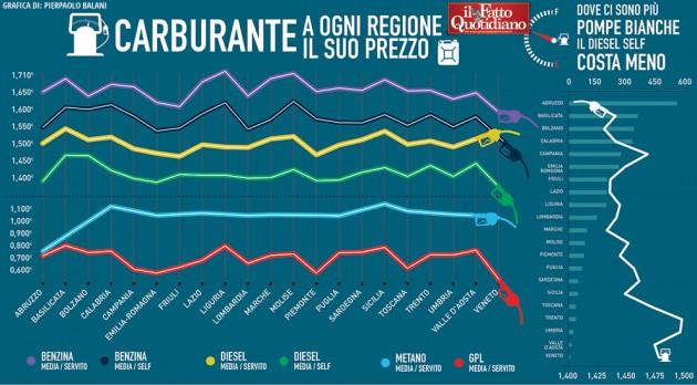 007-infografica-ilfattoquotidiano-prezzo-carburante-italia