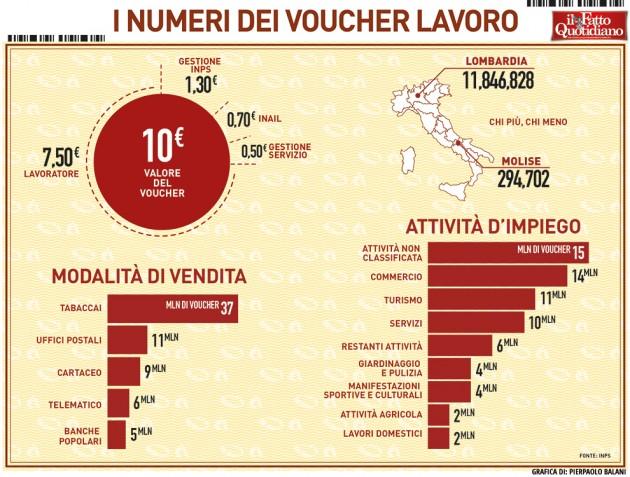 008-infografica-ilfattoquotidiano-numeri-voucher-lavoro