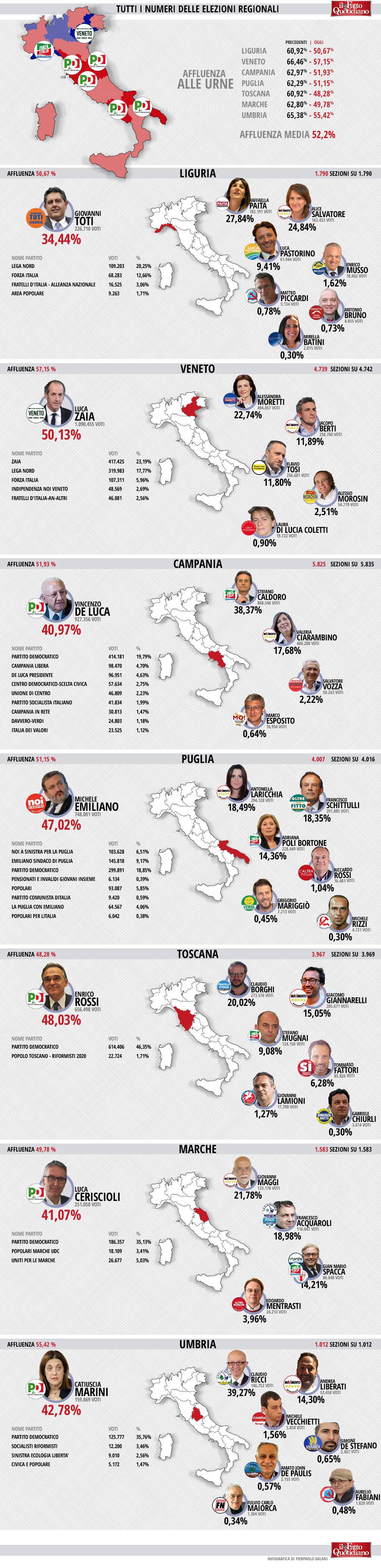 009-infografica-ilfattoquotidiano-elezioni-regionali-2015