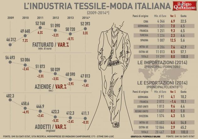 011-infografica-ilfattoquotidiano-industria-moda-italiana