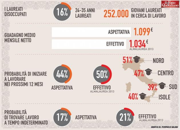 012-infografica-ilfattoquotidiano-giovani-laurea-lavoro