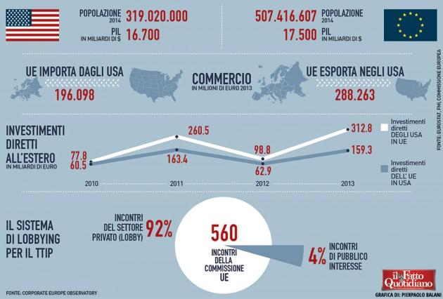 013-infografica-ilfattoquotidiano-ttip-europa-usa-lobby