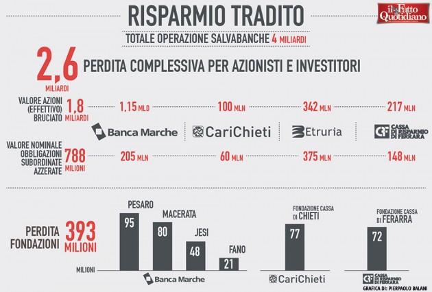 014-infografica-ilfattoquotidiano-risparmio-tradito