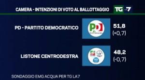 Ballottaggio Pd-Centrodestra