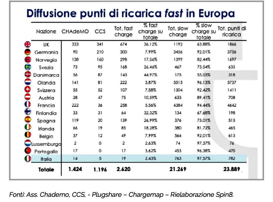 diffusione ricarica rapida in Europa