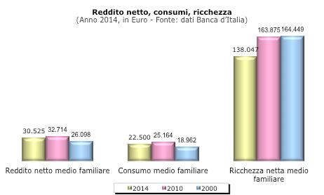 tabella_consumi
