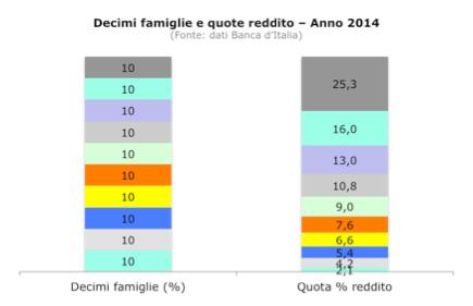 tabella_reddito