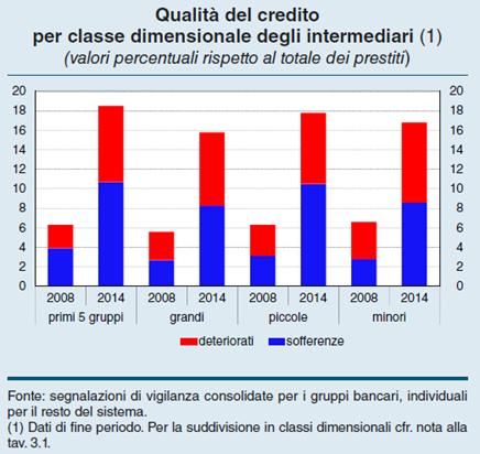 Bankitalia-crediti