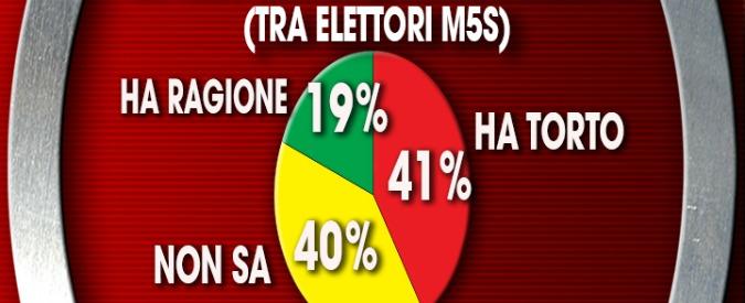 """Sondaggi, caso Quarto: il 41% degli elettori di Grillo contro la Capuozzo, il 40% """"non sa"""". In calo la fiducia in tutti i leader"""
