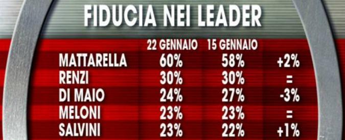 """Sondaggi, il M5s perde quasi un punto. Di Maio ne perde 3 tra i leader. Per il 55% """"dipendenti Pa fannulloni o assenteisti"""""""