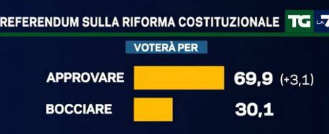 Sondaggi, il M5s perde un punto in un mese. Pd in rialzo. Referendum: 'no' al 30%, ma maggioranza non sa cosa votare