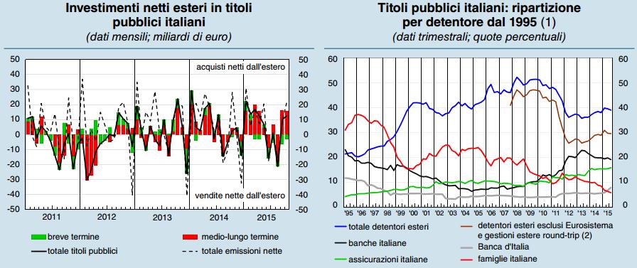 debito investitori stranieri