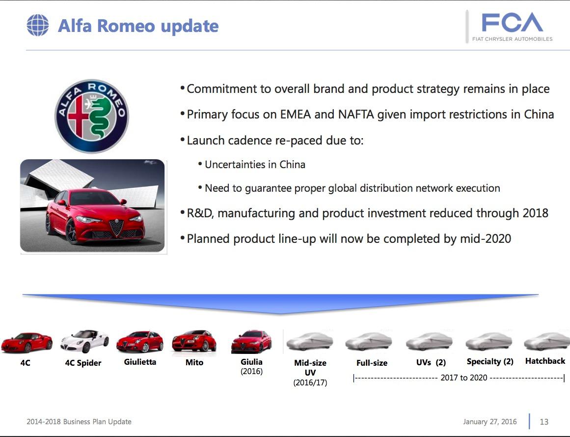 piano Alfa Romeo rivisto