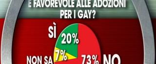 Sondaggi, unioni civili: maggioranza favorevole (ma di poco). E 3 su 4 sono contrari alle adozioni ai gay