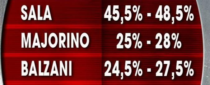 """Primarie Milano 2016, sondaggi: per la prima volta Majorino è secondo: """"Ma la Rai non lo ha reso pubblico"""""""