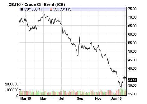prezzo_petrolio