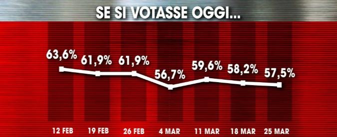 Sondaggi, a vincere è il partito del non voto. Il distacco Pd-M5s resta di quasi 10 punti. Segno più per Renzi e il governo